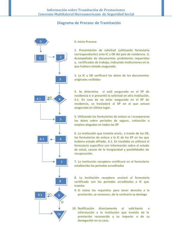 Informacion_sobre_tramitacion_de_prestaciones_Convenio-3.jpg